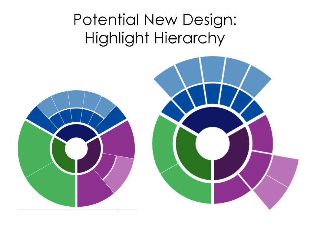 Potential New Design: Highlight Hierarchy