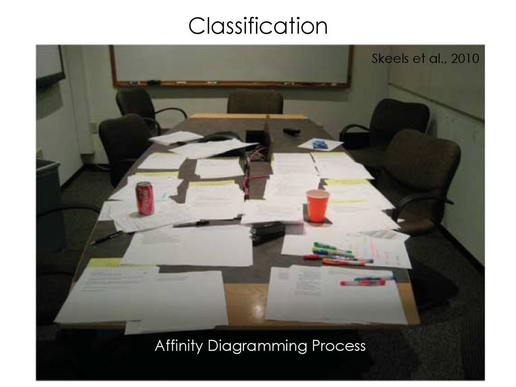 Classification Affinity Diagramming Process Ske...