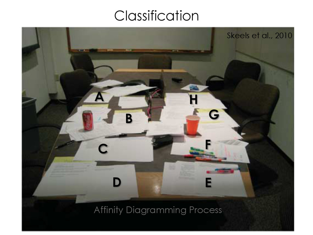 Classification Affinity Diagramming Process D F...