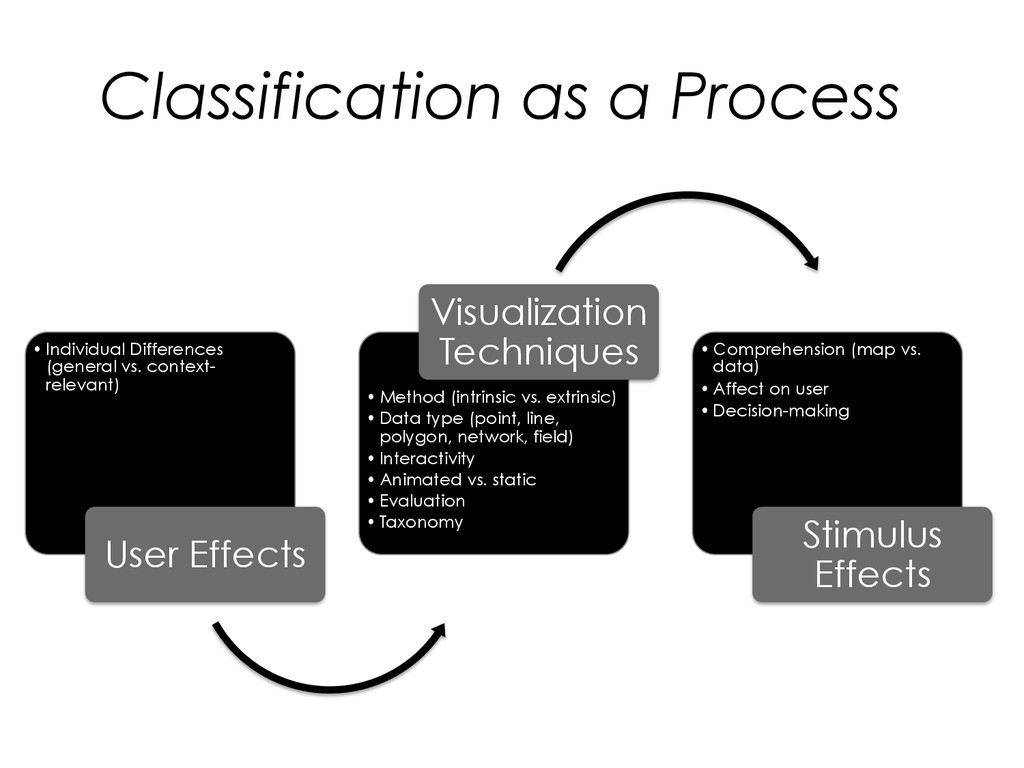 Classification as a Process •Individual Differ...