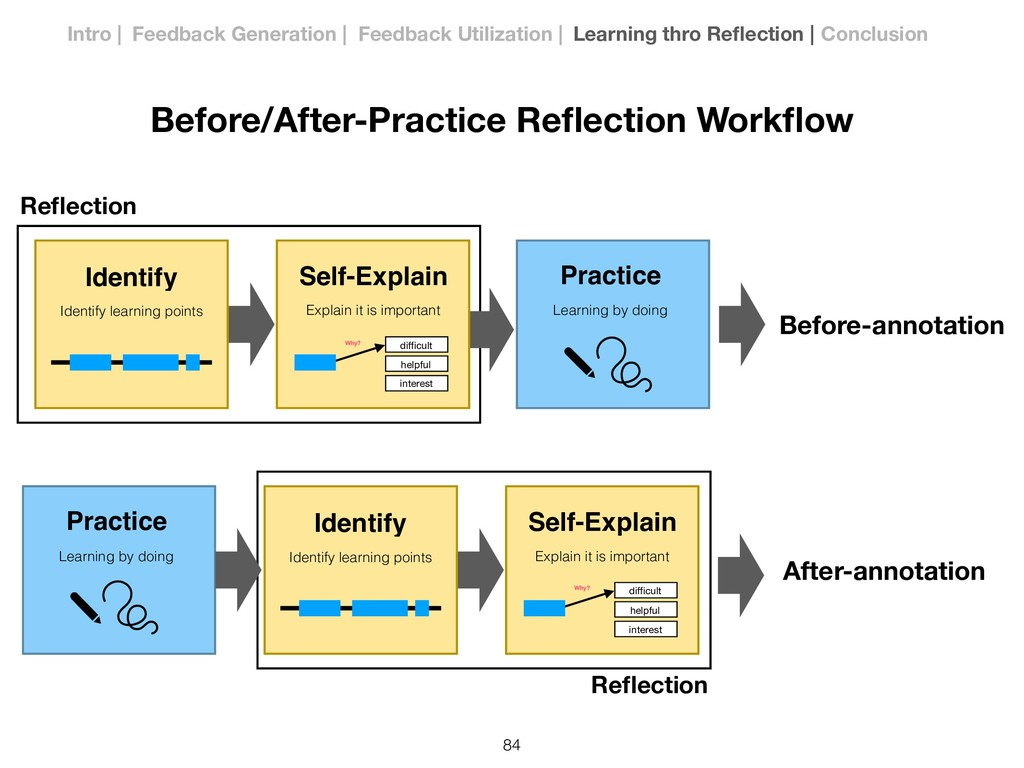 Before/After-Practice Reflection Workflow Practic...