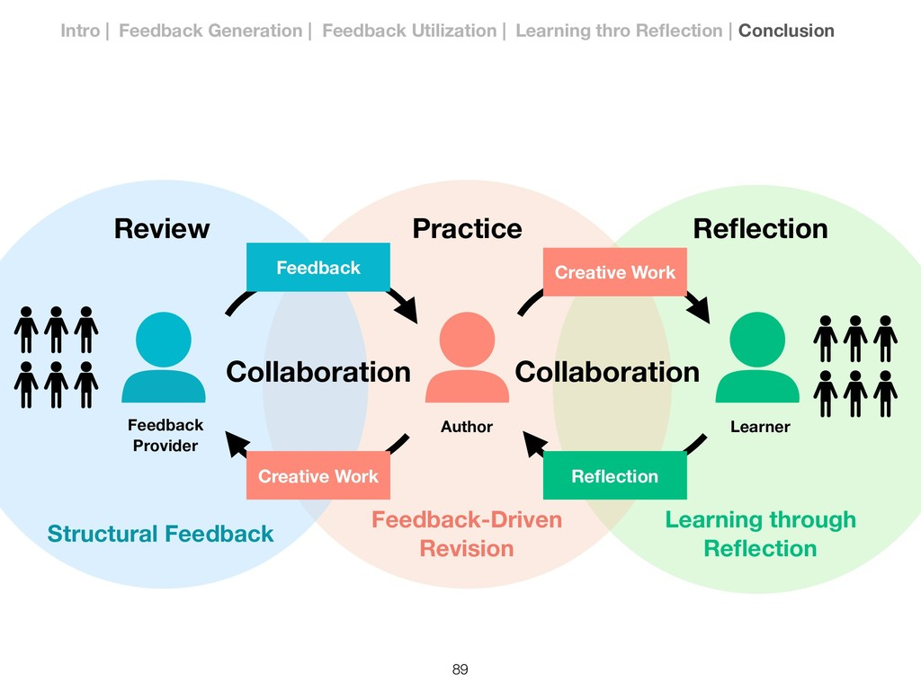 Creative Work Author Practice Review Feedback-D...