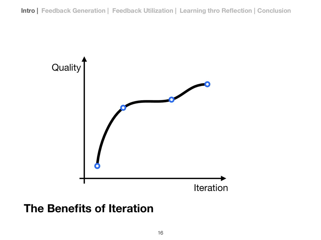 Iteration Quality The Benefits of Iteration Intr...