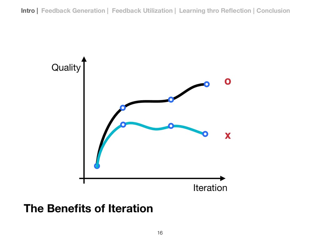 Iteration Quality The Benefits of Iteration o x ...