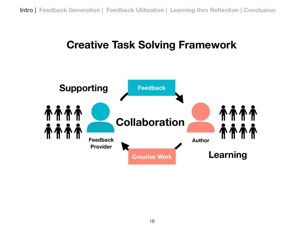 Author Learning Supporting Collaboration Feedba...
