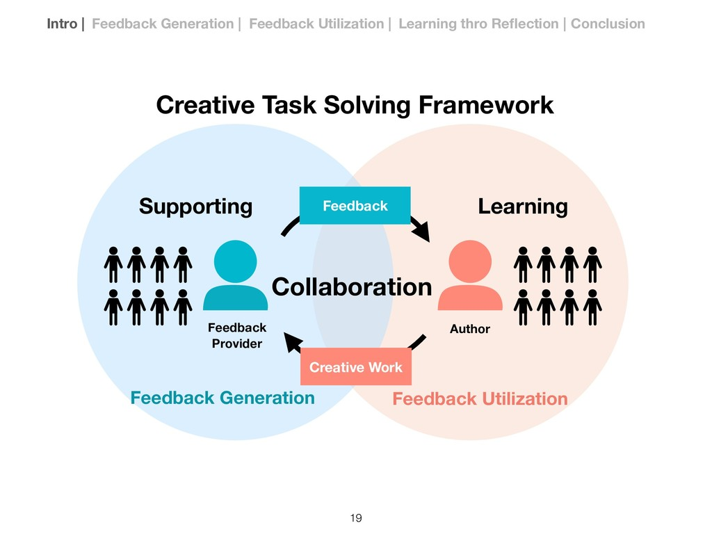 Feedback Creative Work Author Learning Supporti...