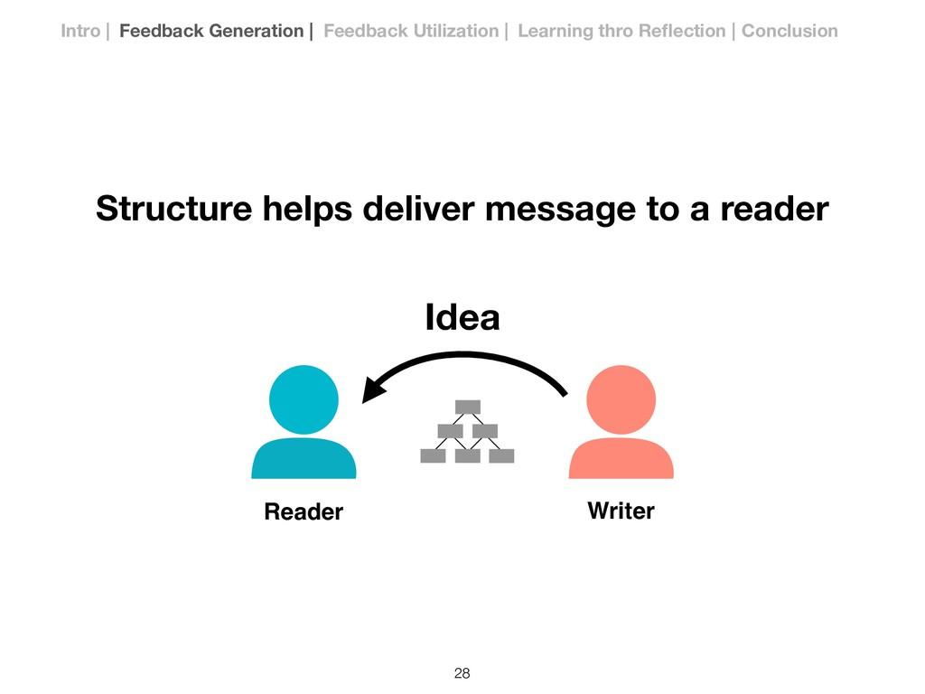 Writer Reader Structure helps deliver message t...