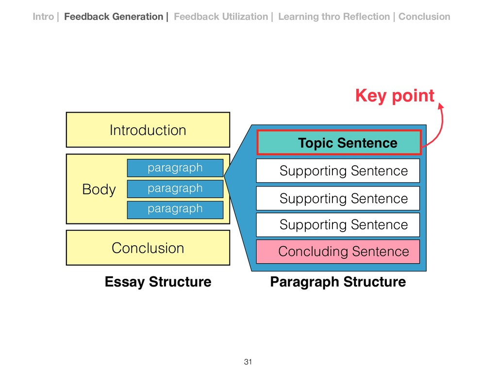 Topic Sentence Supporting Sentence Concluding S...