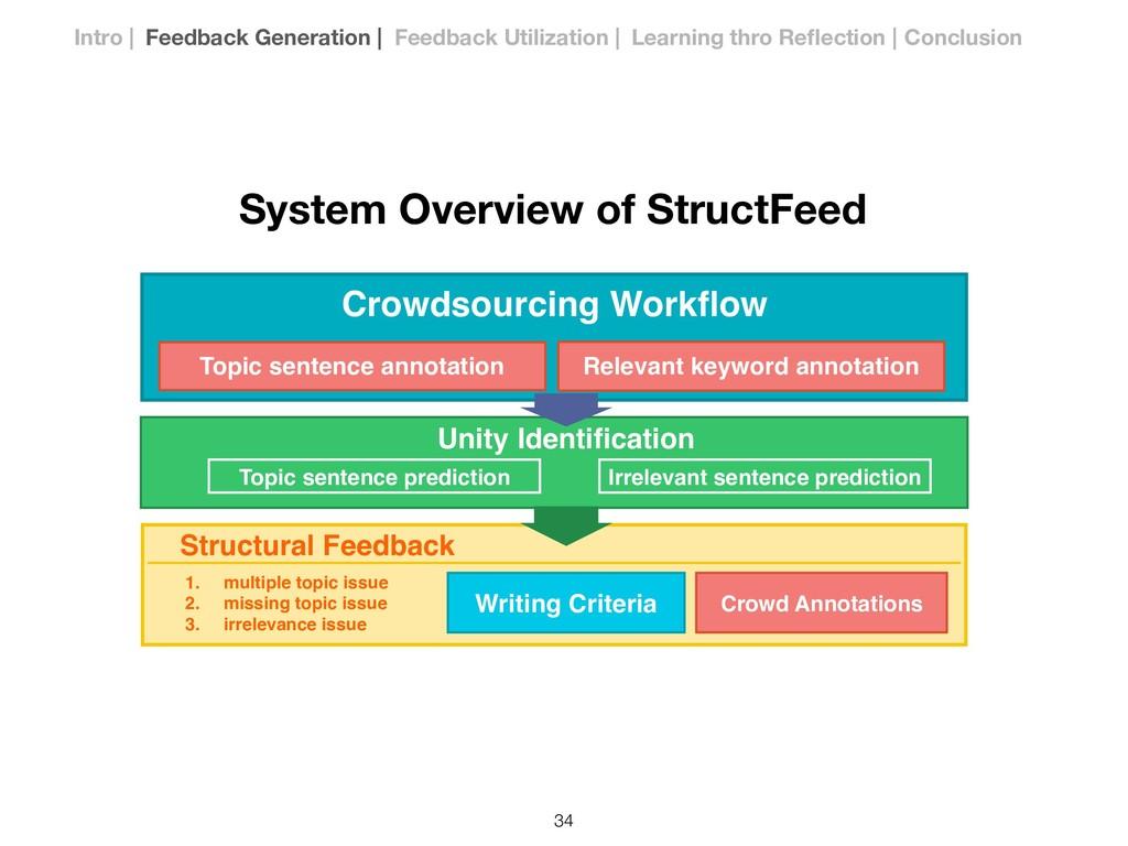Crowdsourcing Workflow Structural Feedback Unity...
