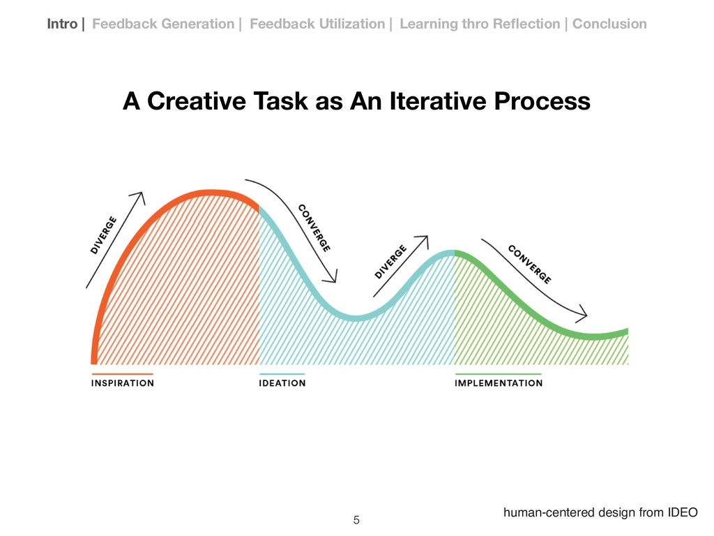 human-centered design from IDEO A Creative Task...