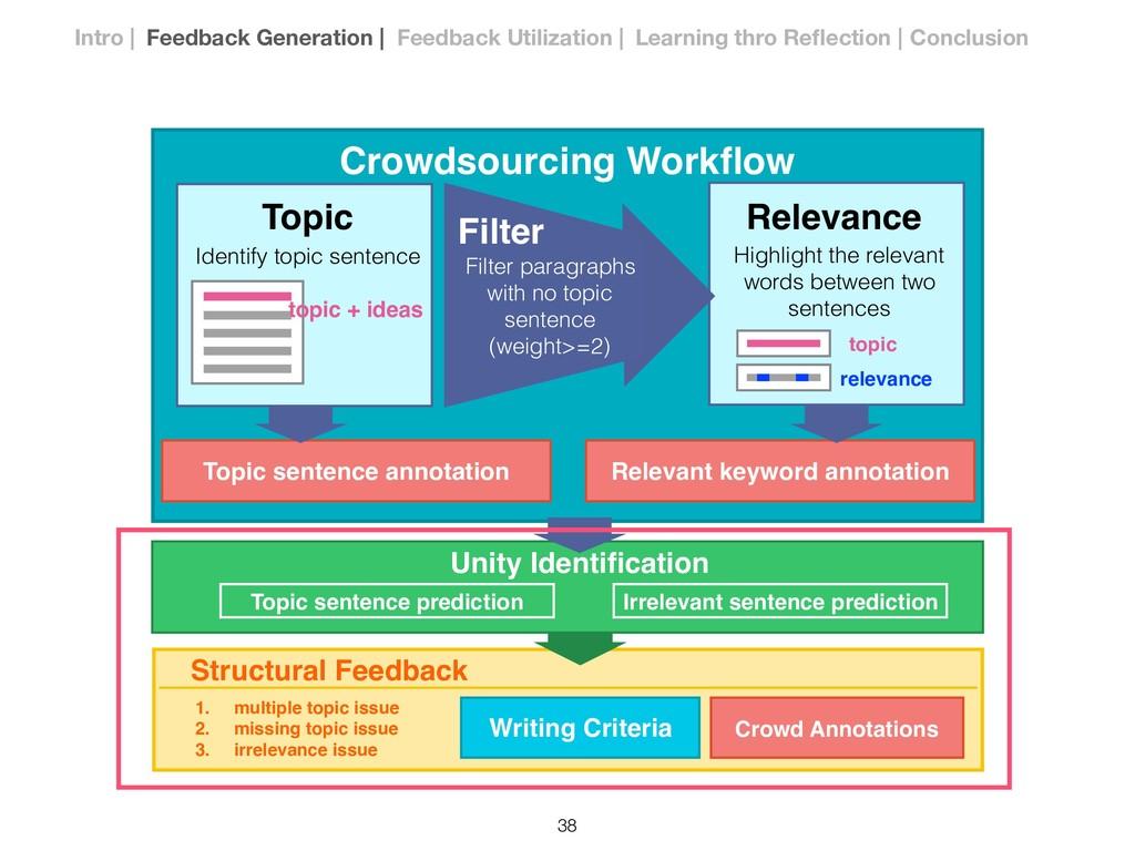 Topic Identify topic sentence topic + ideas Cro...