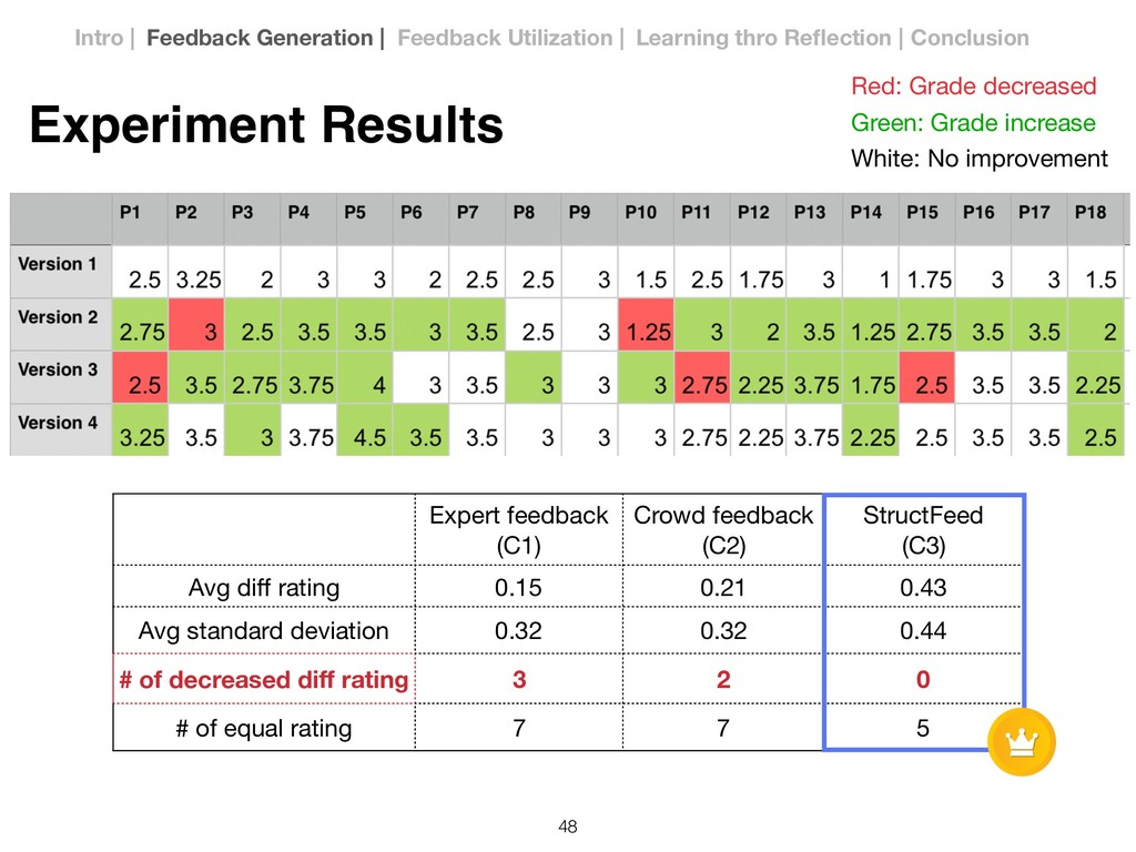 Experiment Results Red: Grade decreased Green: ...