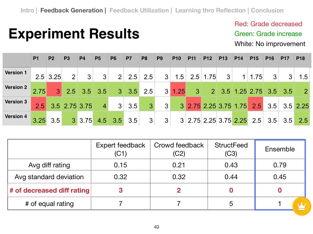 Red: Grade decreased Green: Grade increase Whit...