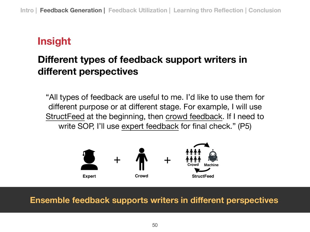 Different types of feedback support writers in d...
