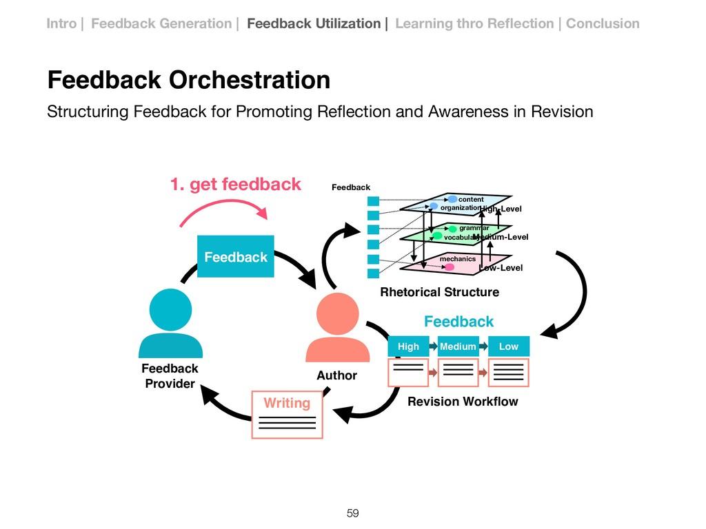 Author Feedback Provider Feedback Revision Work...