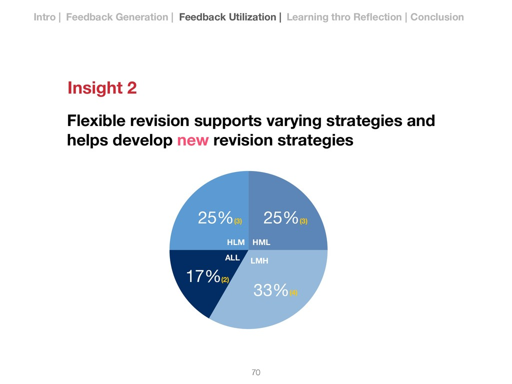 Flexible revision supports varying strategies a...