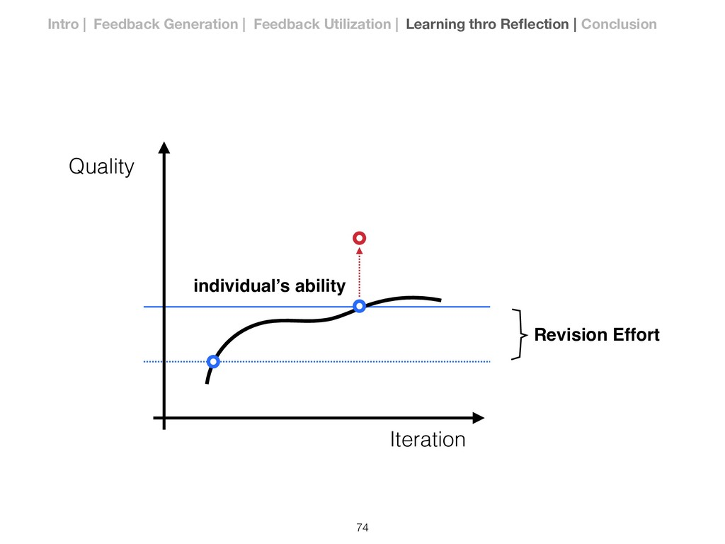 Iteration Quality Revision Effort individual's ...