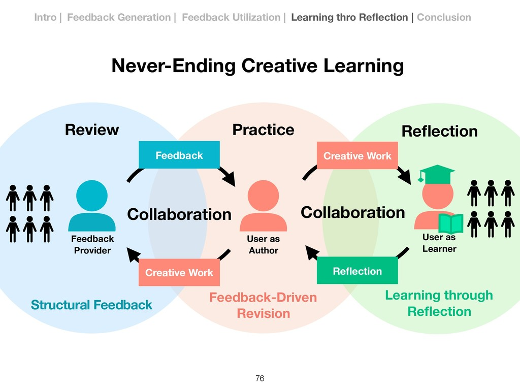 Creative Work User as Author Practice Review Co...