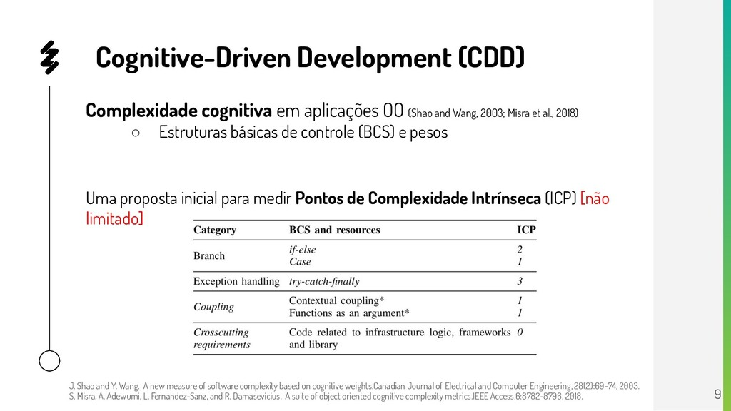 Cognitive-Driven Development (CDD) Complexidade...
