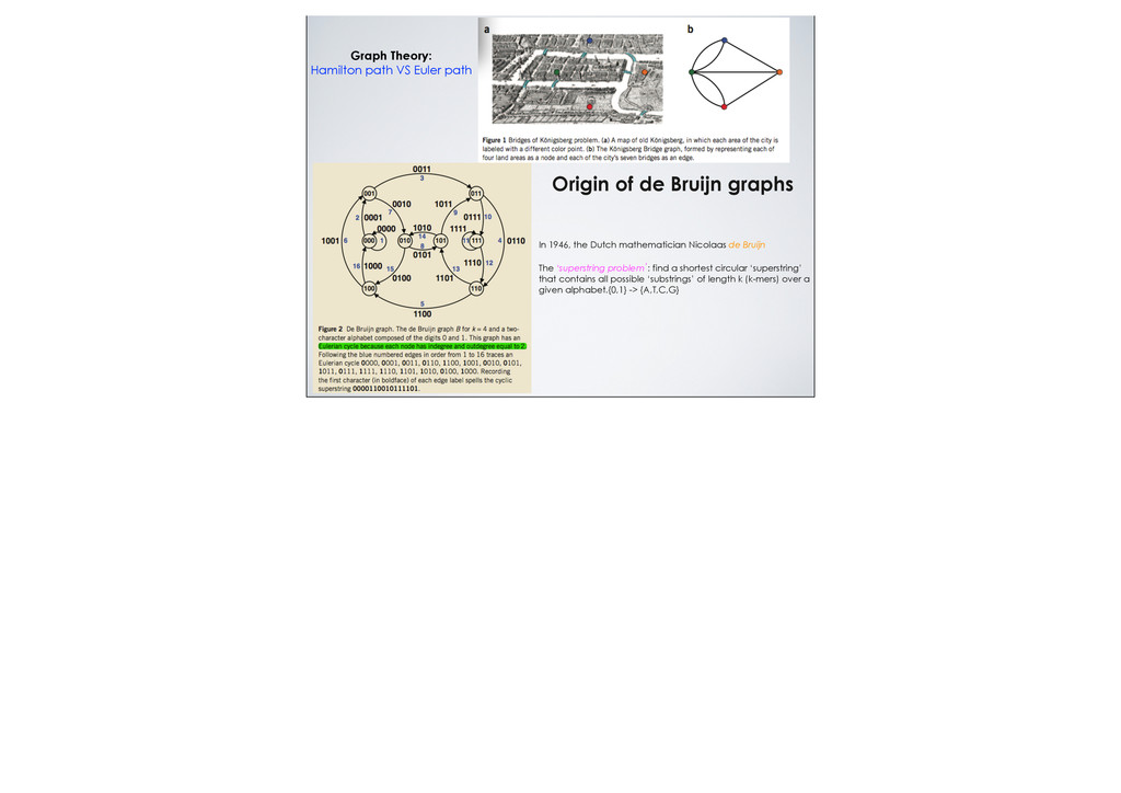 Origin of de Bruijn graphs Graph Theory: Hamilt...