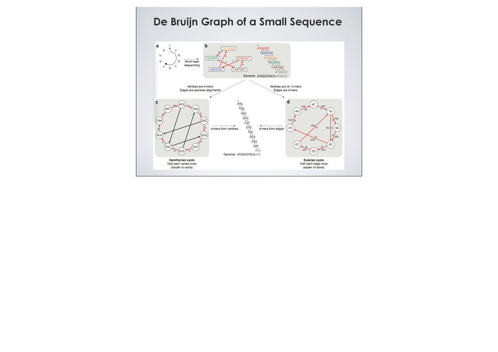 De Bruijn Graph of a Small Sequence