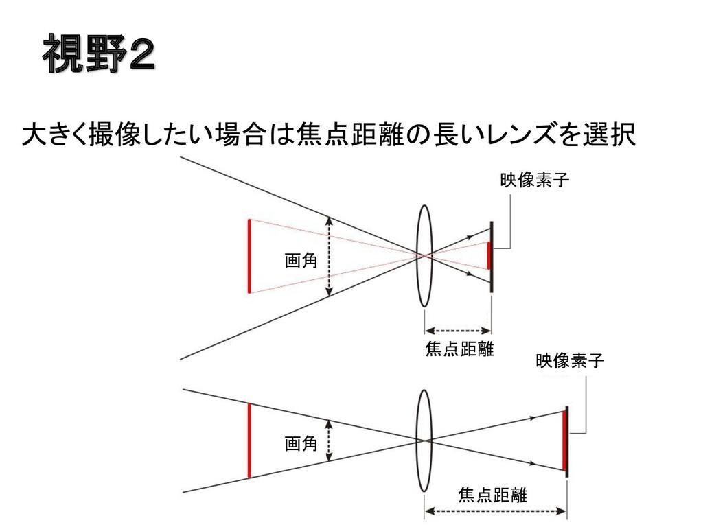 視野2 大きく撮像したい場合は焦点距離の長いレンズを選択 映像素子 映像素子 画角 画角 焦点...
