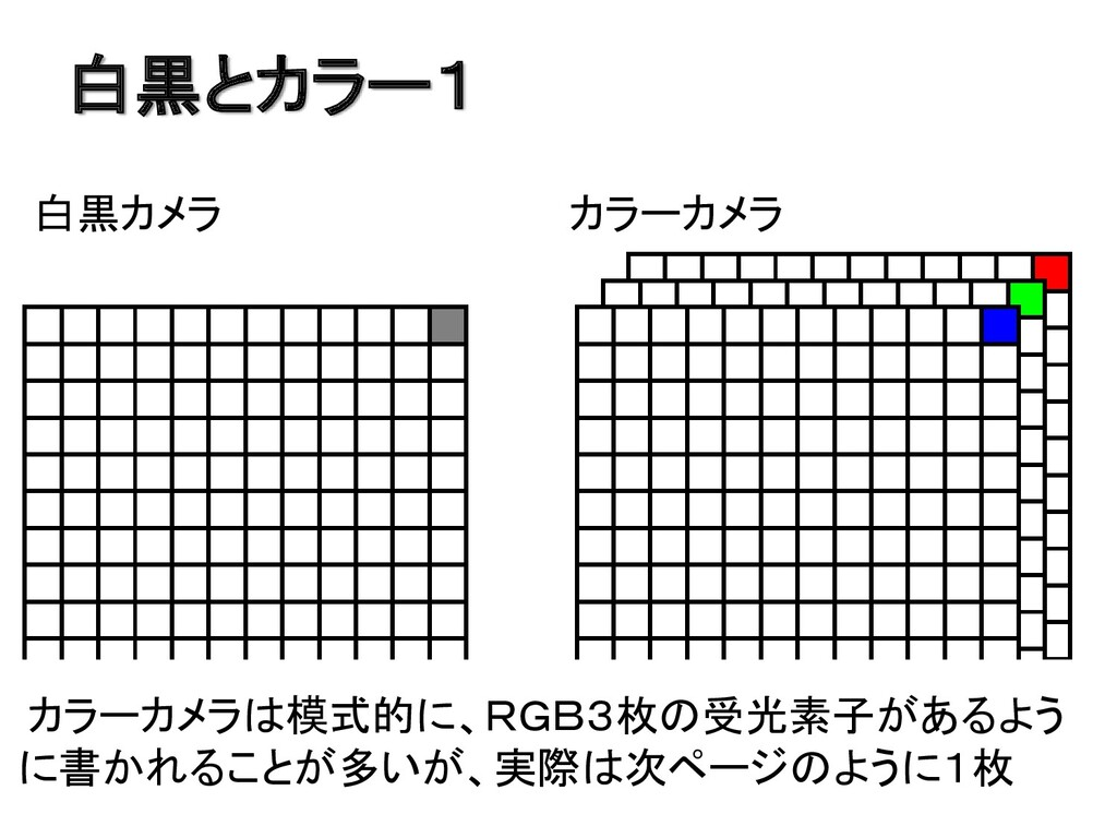 白黒とカラー1 白黒カメラ カラーカメラ カラーカメラは模式的に、RGB3枚の受光素子があるよ...