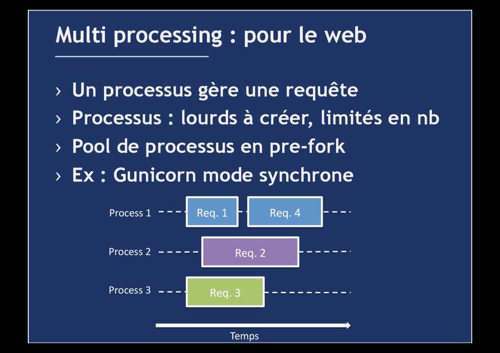 › Un processus gère une requête › Processus :...