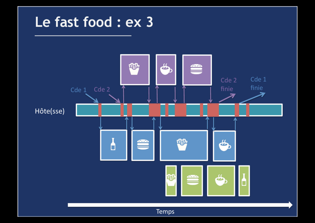 Le fast food : ex 3 Temps  Cde 1  finie...