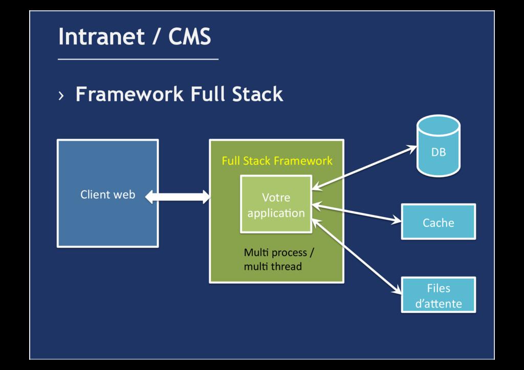 › Framework Full Stack Intranet / CMS Votre ...