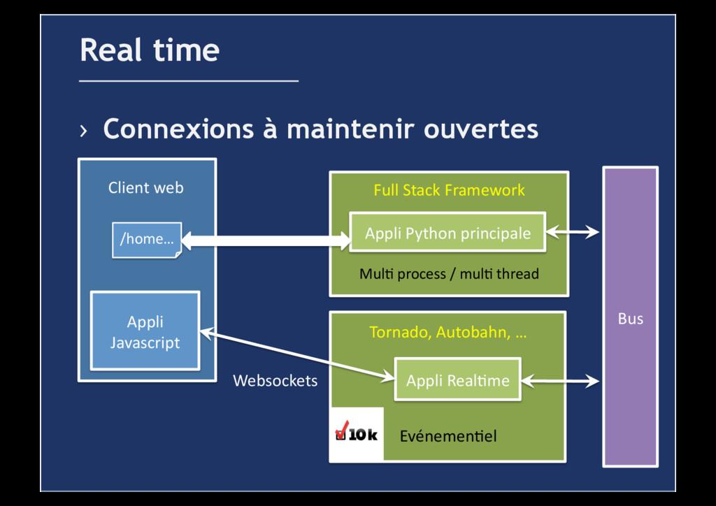 › Connexions à maintenir ouvertes Real time Ap...