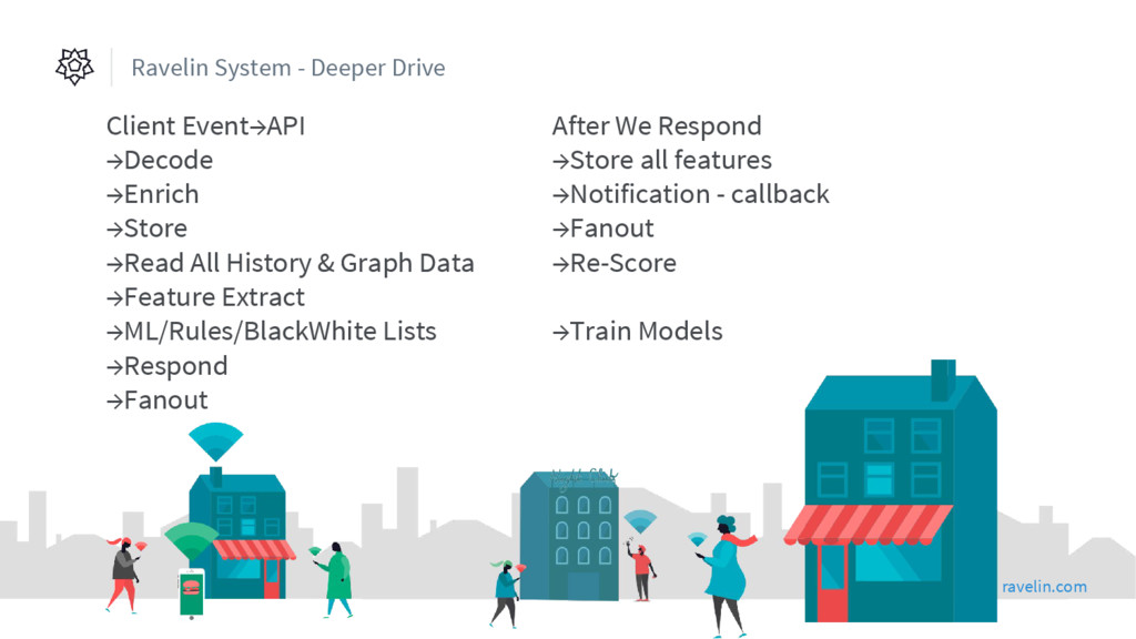 Ravelin System - Deeper Drive Client Event→API ...