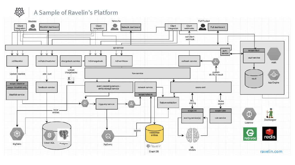 ravelin.com A Sample of Ravelin's Platform