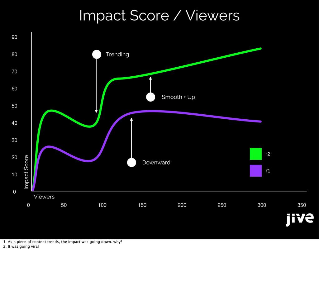 Impact Score / Viewers 90 80 70 60 50 40 30 20 ...