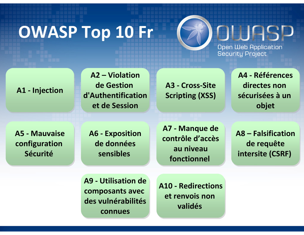 OWASP Top 10 Fr A1 - Injection A1 - Injection A...