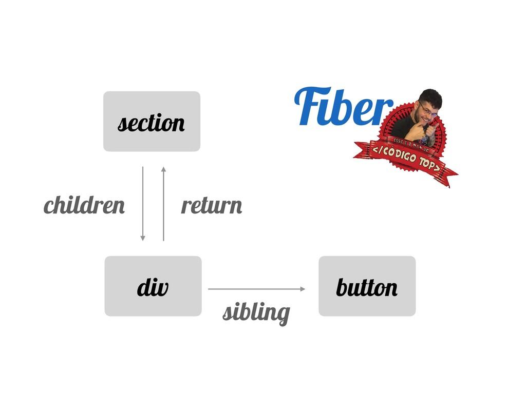 section div button return children sibling Fiber