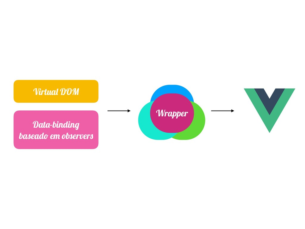 Virtual DOM Data-binding baseado em observers W...