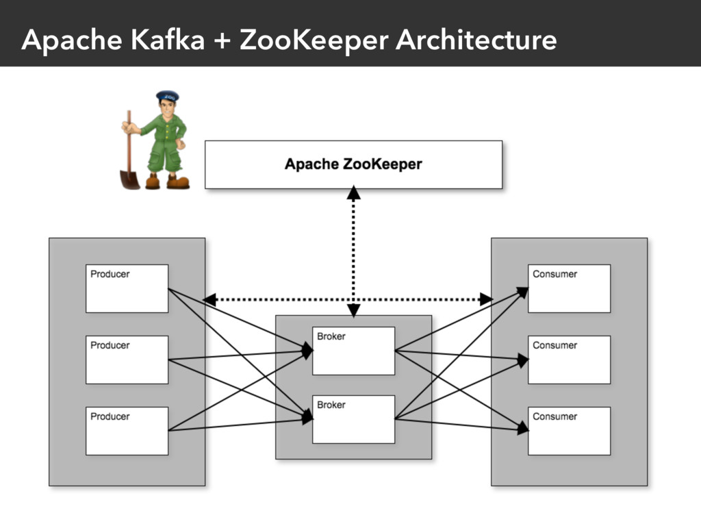Apache Kafka + ZooKeeper Architecture