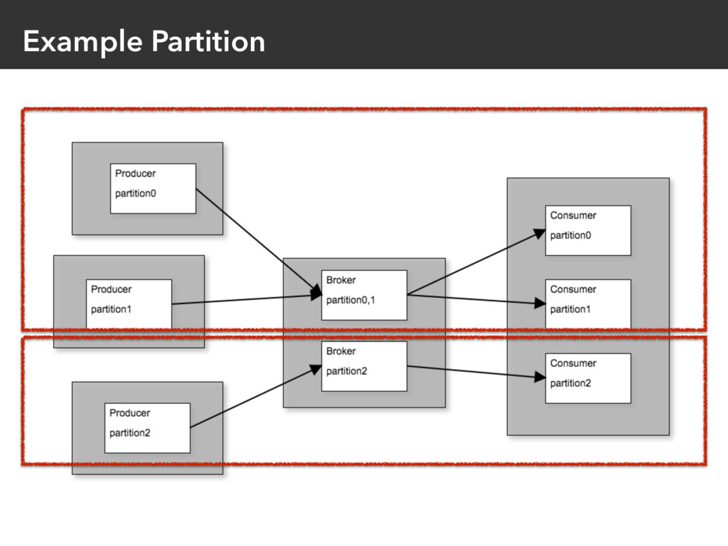 Example Partition