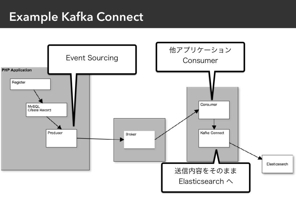 Example Kafka Connect &WFOU4PVSDJOH ଞΞϓϦέʔγϣϯ...