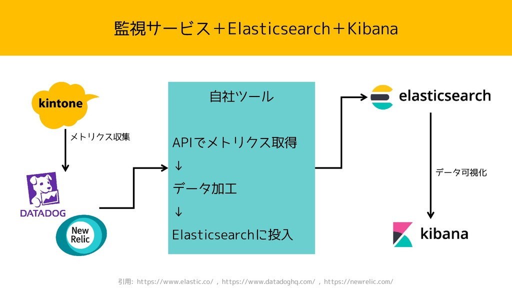 監視サービス+Elasticsearch+Kibana 引用: https://www.ela...