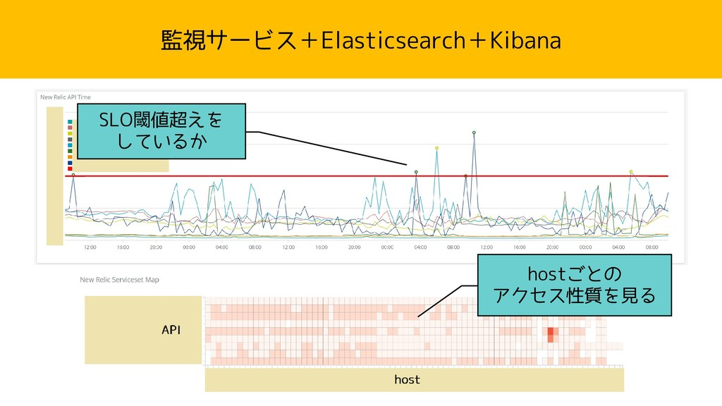監視サービス+Elasticsearch+Kibana SLO閾値超えを しているか host...
