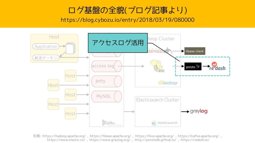 ログ基盤の全貌(ブログ記事より) https://blog.cybozu.io/entry/2...