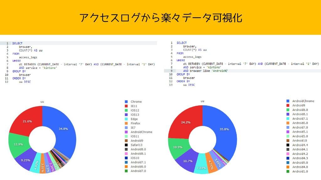 アクセスログから楽々データ可視化