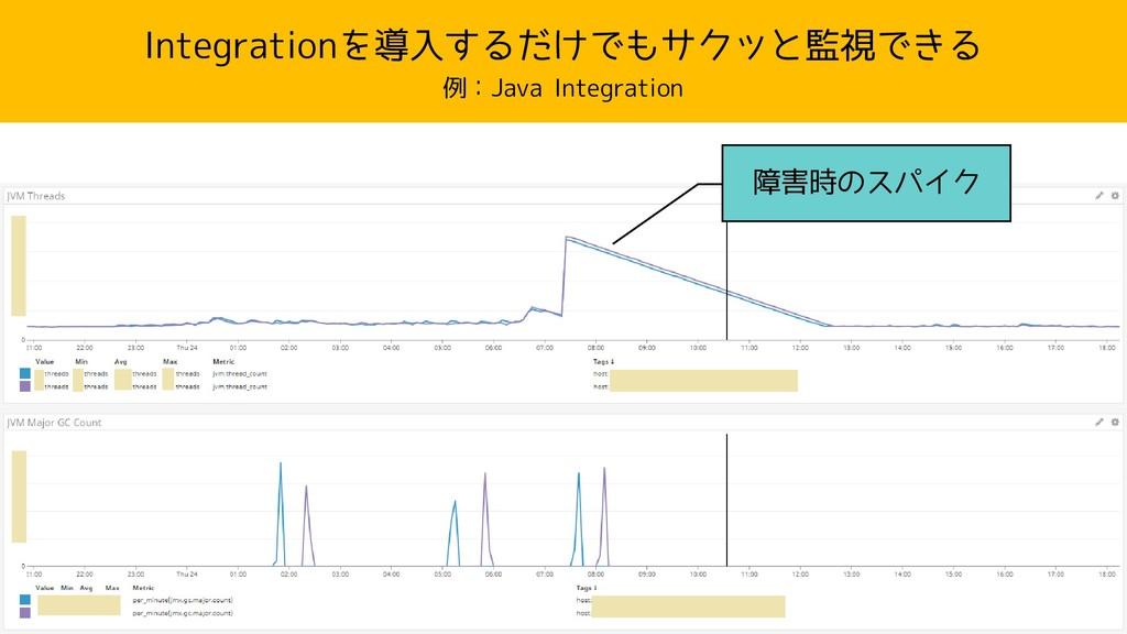 Integrationを導入するだけでもサクッと監視できる 例:Java Integratio...