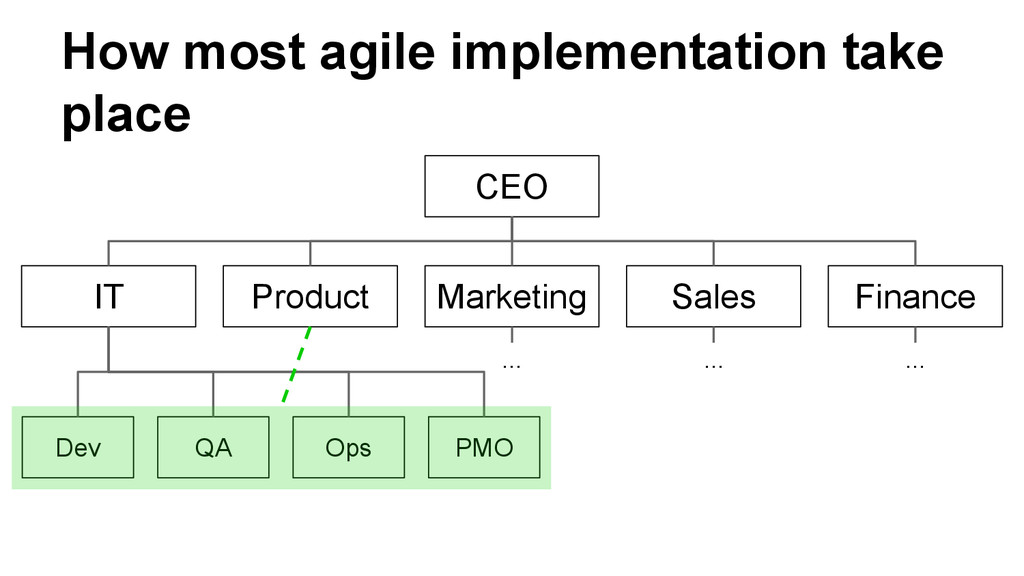 How most agile implementation take place CEO Ma...