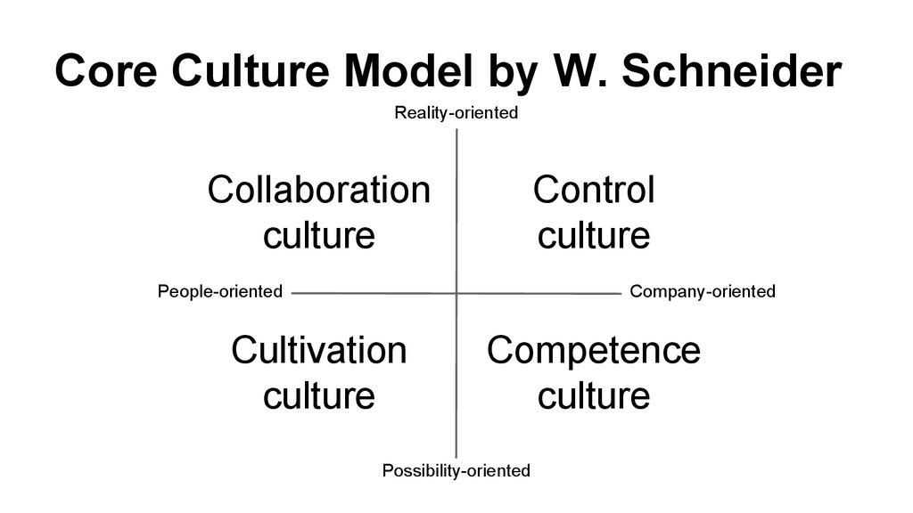 Core Culture Model by W. Schneider Cultivation ...