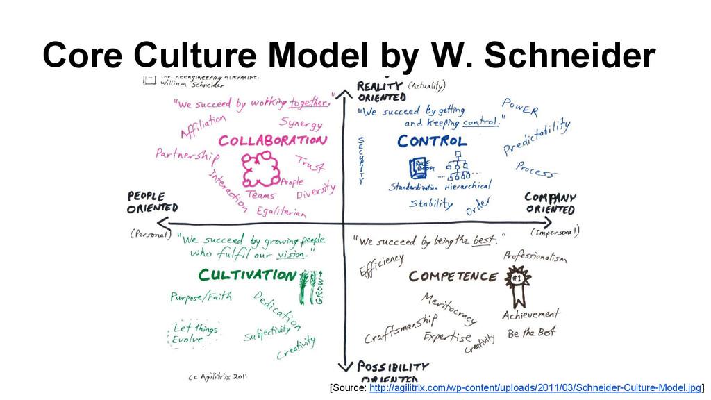 Core Culture Model by W. Schneider [Source: htt...