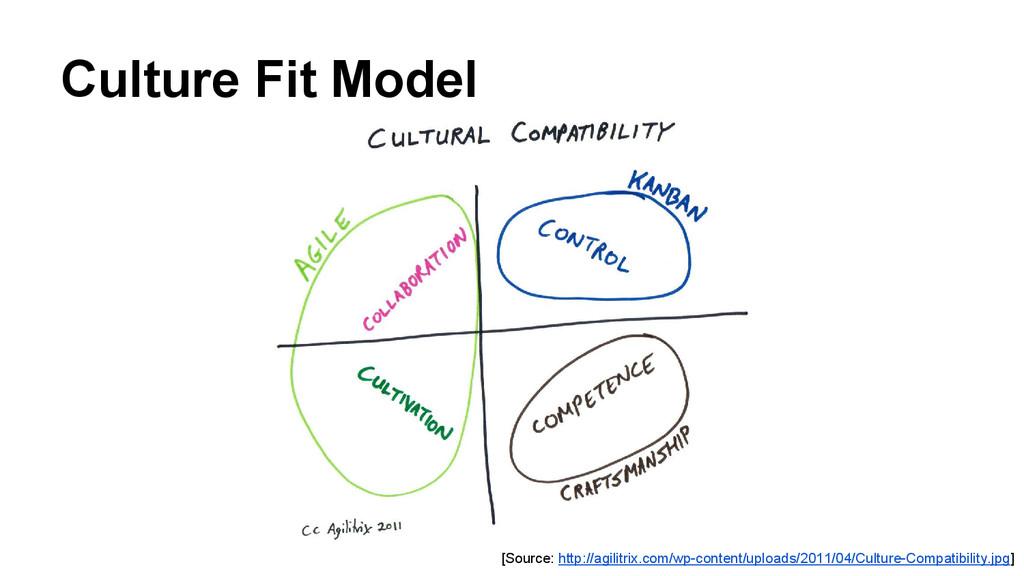 Culture Fit Model [Source: http://agilitrix.com...