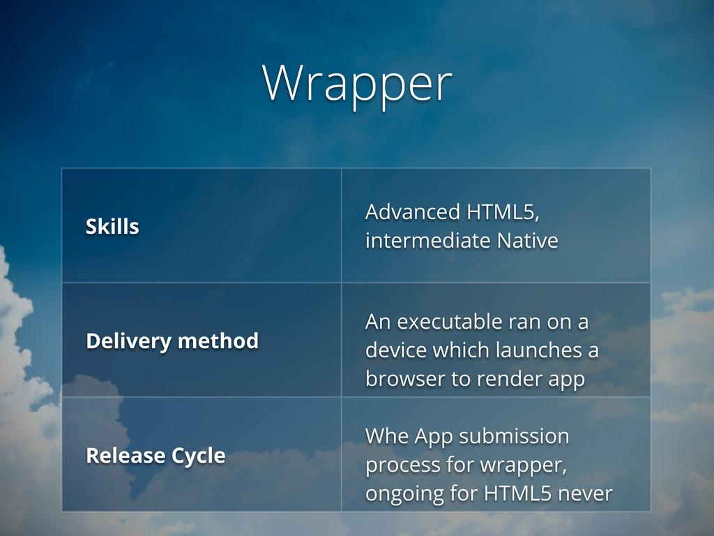 Wrapper Skills Advanced HTML5, intermediate Nat...